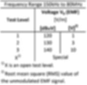 IEC61000-4-6_TestLevels.png