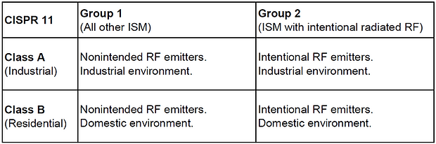 CISPR 11 class and group definition