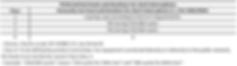 IEC 61000-4-11 short intrruptions test levels