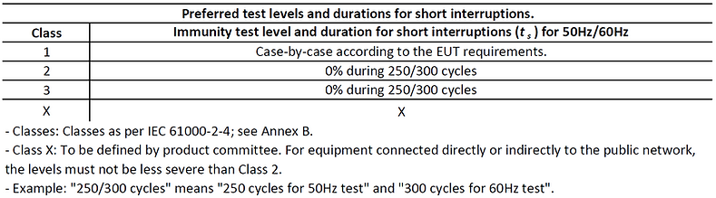 IEC 61000-4-11 short intrruptions test levels