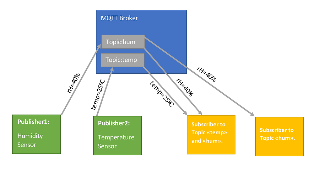 MQTT publish-subscribe (one-to-many)