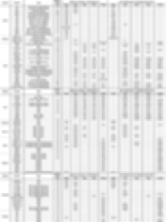 pcb material (FR-4 laminate prepreg) table