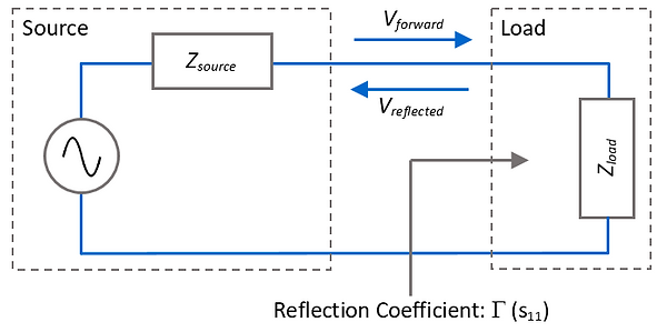 reflection parameter s11