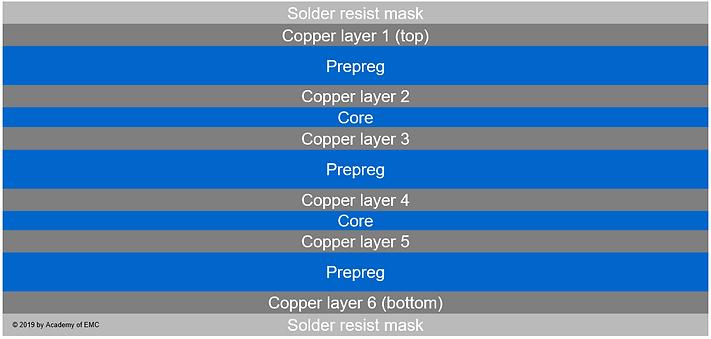 typical PCB stackup (preprec, core, laminates, substrates)