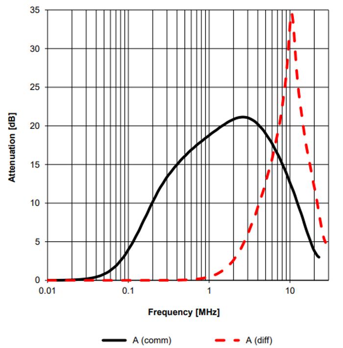 Common- vs. differential-mode attenuation of a common-mode choke [3].