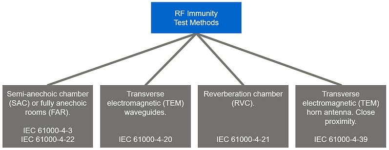EMC radiated immuniy test methods