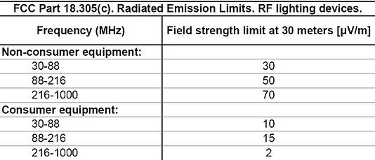 FCC part 18 radiated emission limits RF lighting