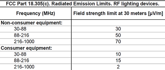 FCC part 18 radiated emission limits RF lighting