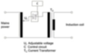 IEC 61000-4-8 test generator