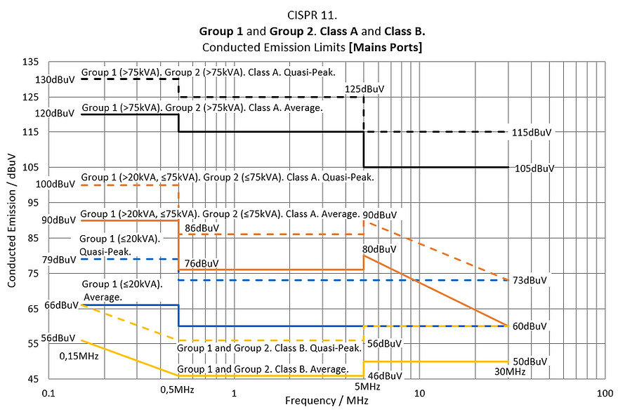 CISPR 11 Group 1, Group 2, Class A, Class B, Conducted Emission Limits Mains Port