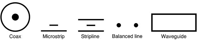 Transmission lines: Coax, Microstrip, Stripline, Balanced Line, Waveguide
