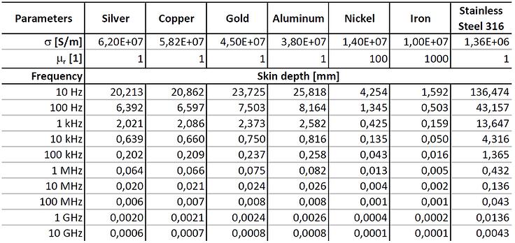 skin depth table
