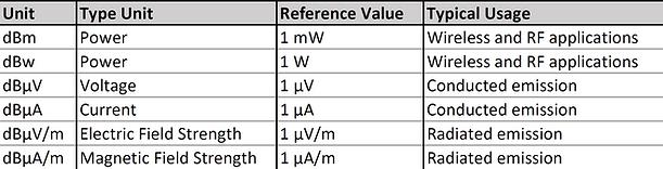 dBm, dBuV, dBuA table