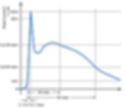 ESD test gun discharge current
