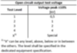 IEC61000-4-5 surge test levels table