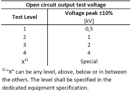IEC61000-4-5 surge test levels table