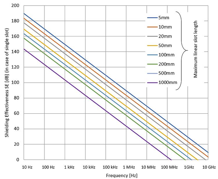 shielding effectiveness vs. slot length