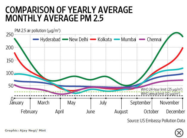 Monthly averaged PM2.5 ov Indian cities. 2014-2016.