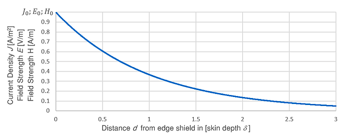 Attenuation of electric and magnetic field in shield due to skin-effect