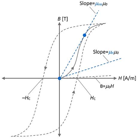 initial vs. maximum magnetic permeability