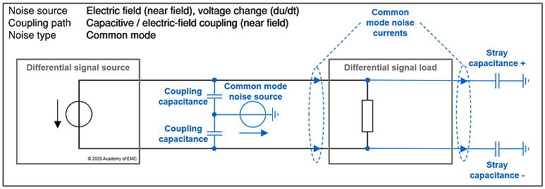capacitive / electric-field coupling - common mode noise source
