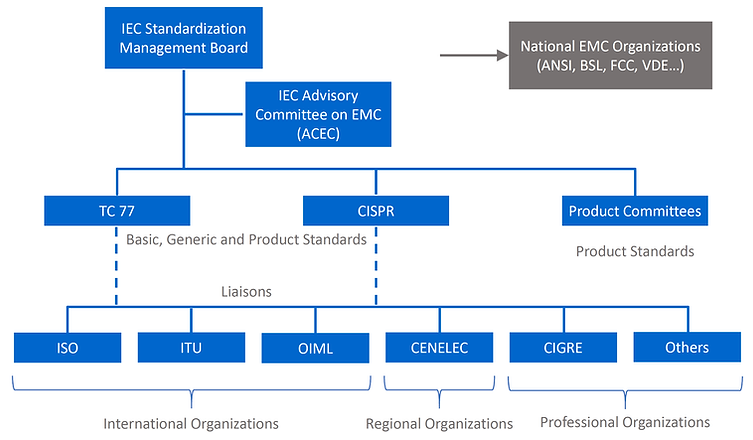 IEC organization diagram