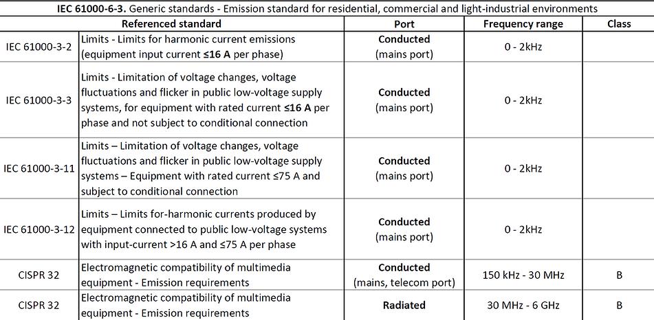 IEC 61000-6-3 limits