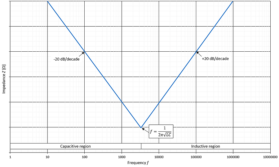 capacitor high frequency behavior
