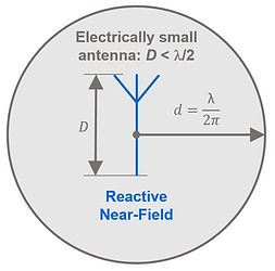 NearField_Reactive_SmallAntenna.PNG