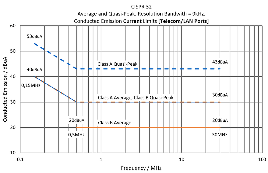 CISPR 32 Coducted Emission Current Limits LAN Ports