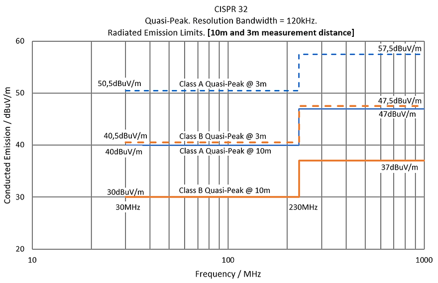 CISPR 32 Radiated Emission 10m vs. 3m. 80MHz - 1GH.