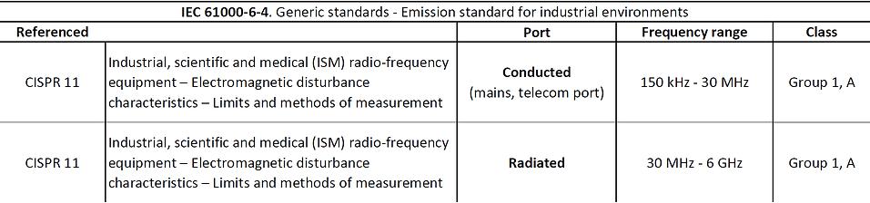 IEC 61000-6-4 limits