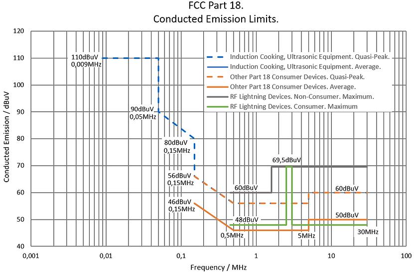FCC part 18 conducted emission limits