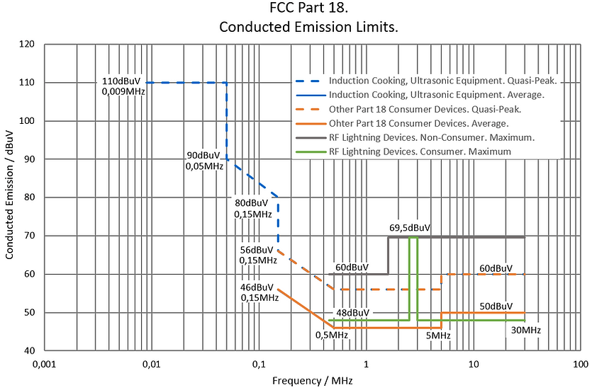 FCC part 18 conducted emission limits