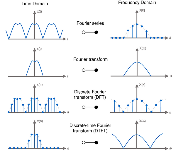 Fourier analysis: Fourier series vs. Fourier transform vs. discrete Fourier transform (DFT) vs. discrete-time fourier transform (DTFT)