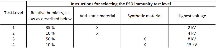 How to choose ESD test level