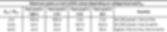 IEC61000-4-5 surge test maximum currents table