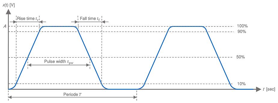 Digital signal waveform