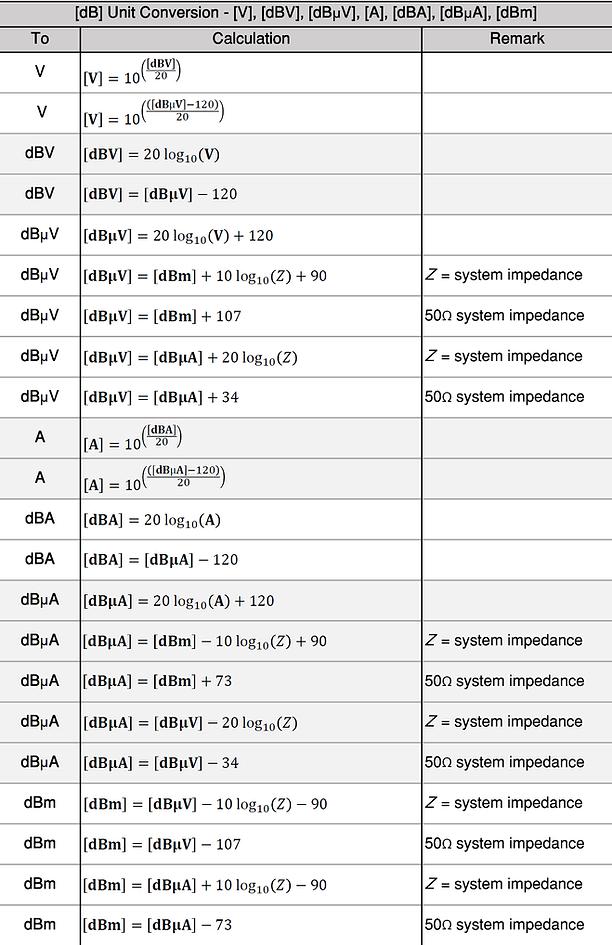 dB, dBV, dBuV, dbA, dBuA, dBm unit conversion table