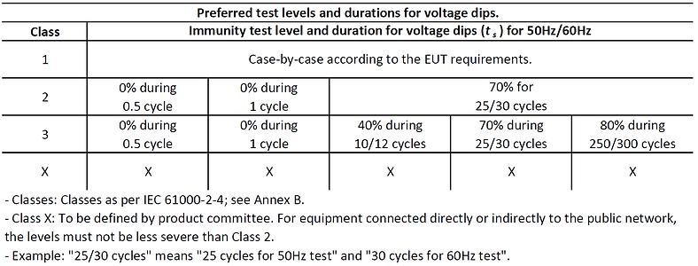 IEC 61000-4-11 voltage dips test levels