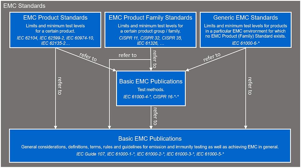 EMC standards overview