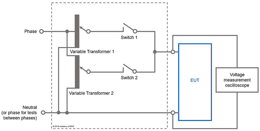 IEC 61000-4-11 test setup