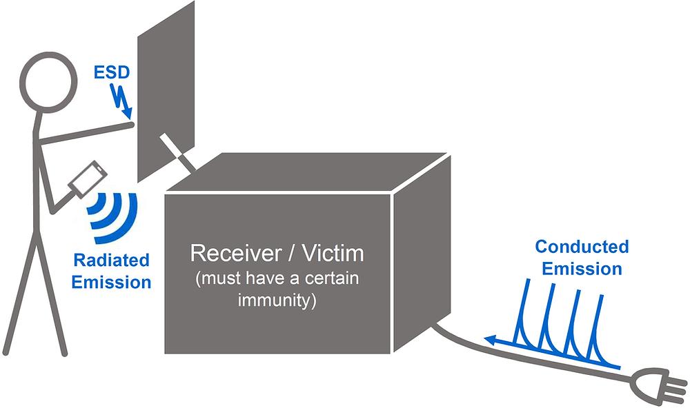 EMC explained.