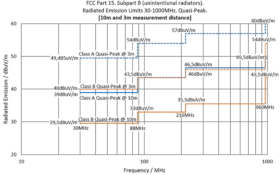 FCC Part 15 Subpart B Limits. 10m vs. 3m.  30-1000MHz.