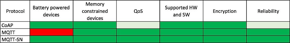 MQTT vs. CoAP vs. MQTT-SN