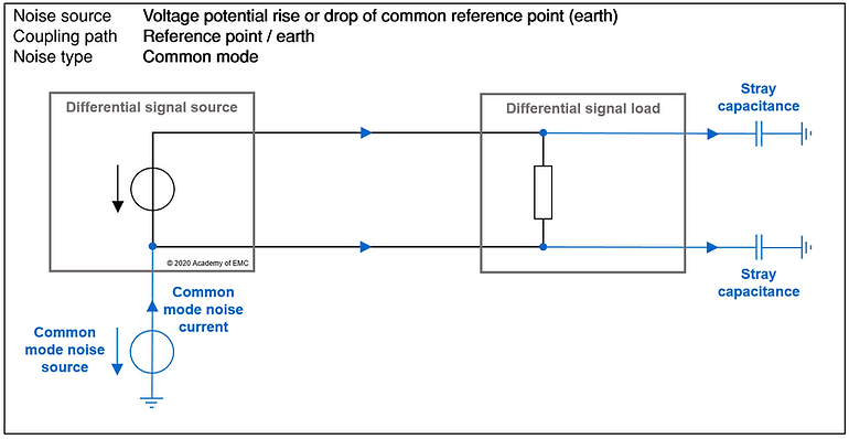 reference point coupling - common mode noise source