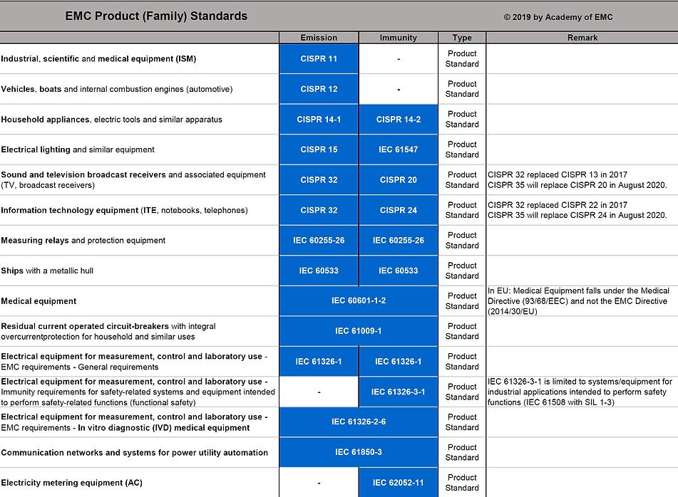 EMC Product Standard List