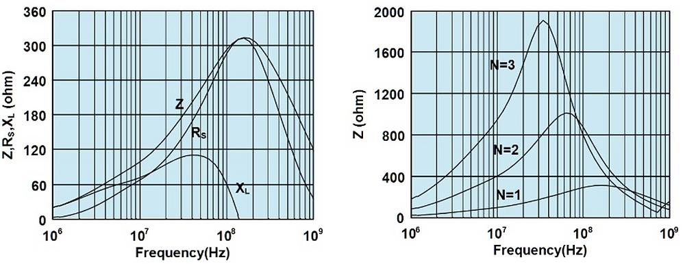 Characteristics of a ferrite clamp [1].