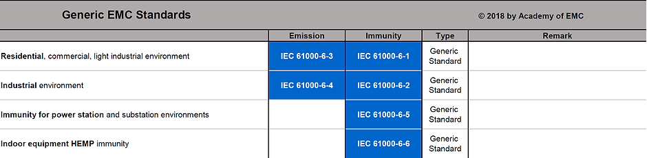 Generic EMC Standard List
