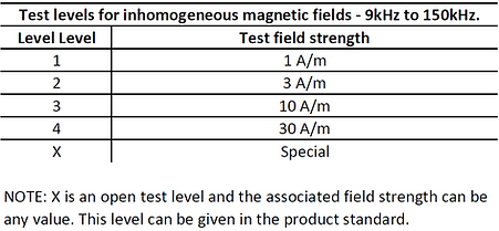 IEC 61000-4-39 test levels magnetic fields 9kHz to 150kHz